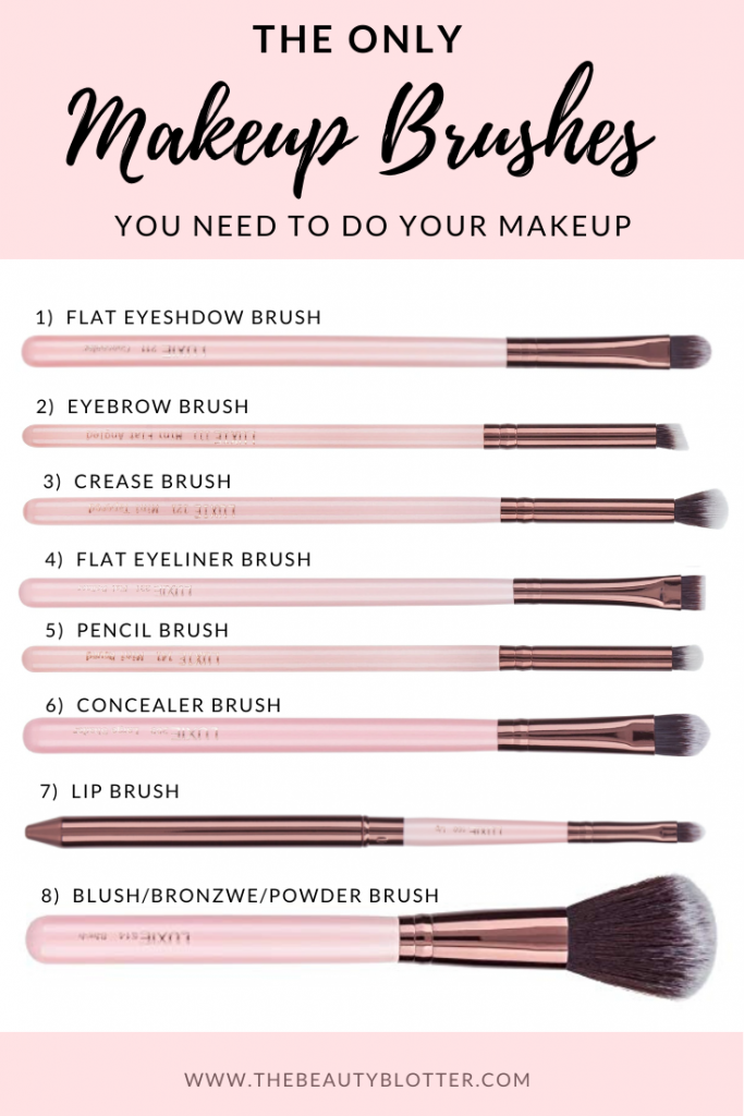 Of Makeup Brushes And Their Uses